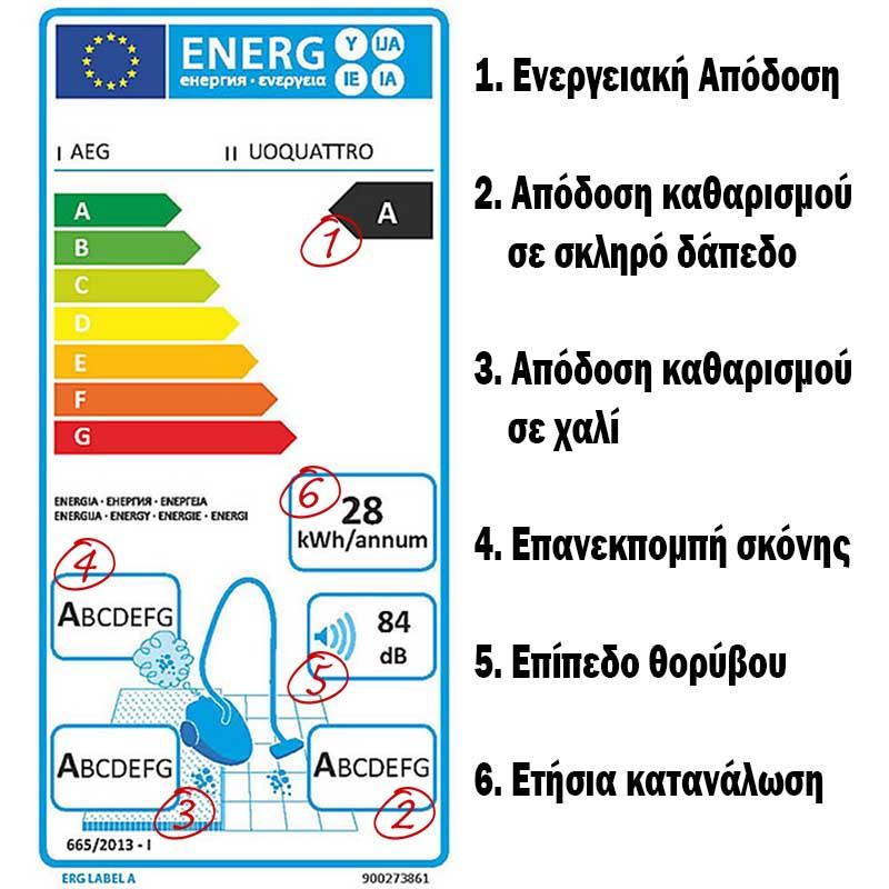 Ευρωπαϊκή Ενεργειακή Ετικέτα - Ηλεκτρικές Σκούπες