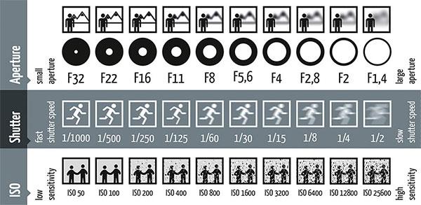 Φωτογραφική Μηχανή DSLR - ISO, Shutter Speed, Aperture