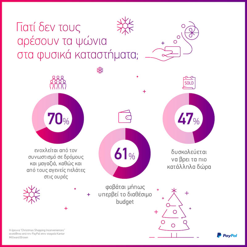 Χριστουγεννιάτικα ψώνια: Φυσικά καταστήματα ή online;