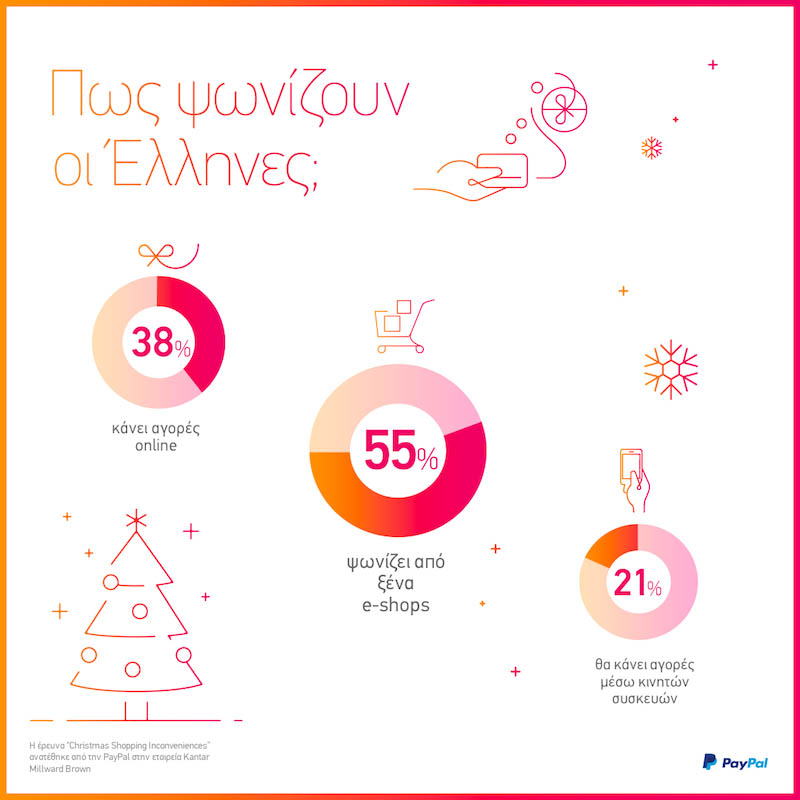 Χριστουγεννιάτικα ψώνια: Πως ψωνίζουν οι Έλληνες;