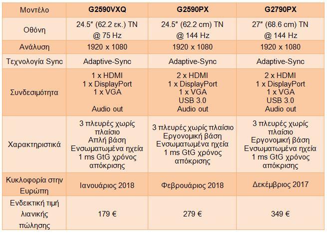Τα χαρακτηριστικά και οι τιμές των οθονών της AOC G90 Series